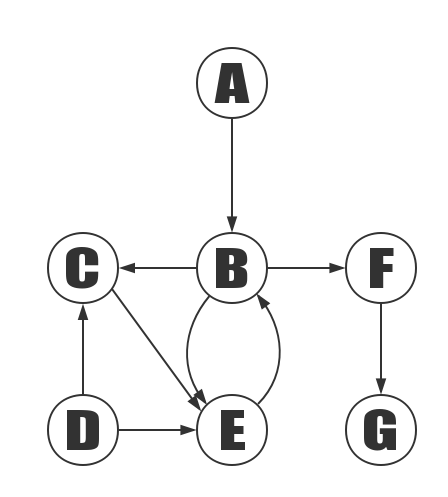 Adjacency Matrix Directed Graph