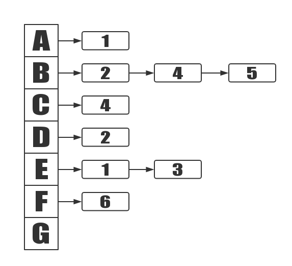 Directed Adjacency Matrix