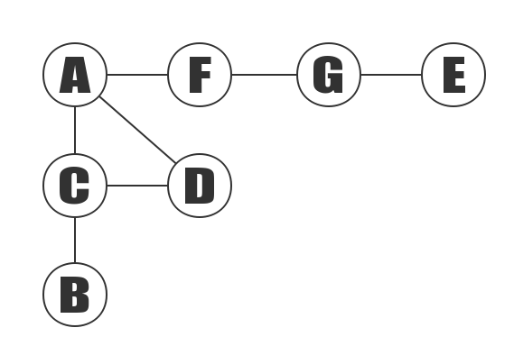 Adjacency Matrix Undirected Graph