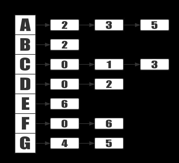 Adjacency List Graph | HuCoco